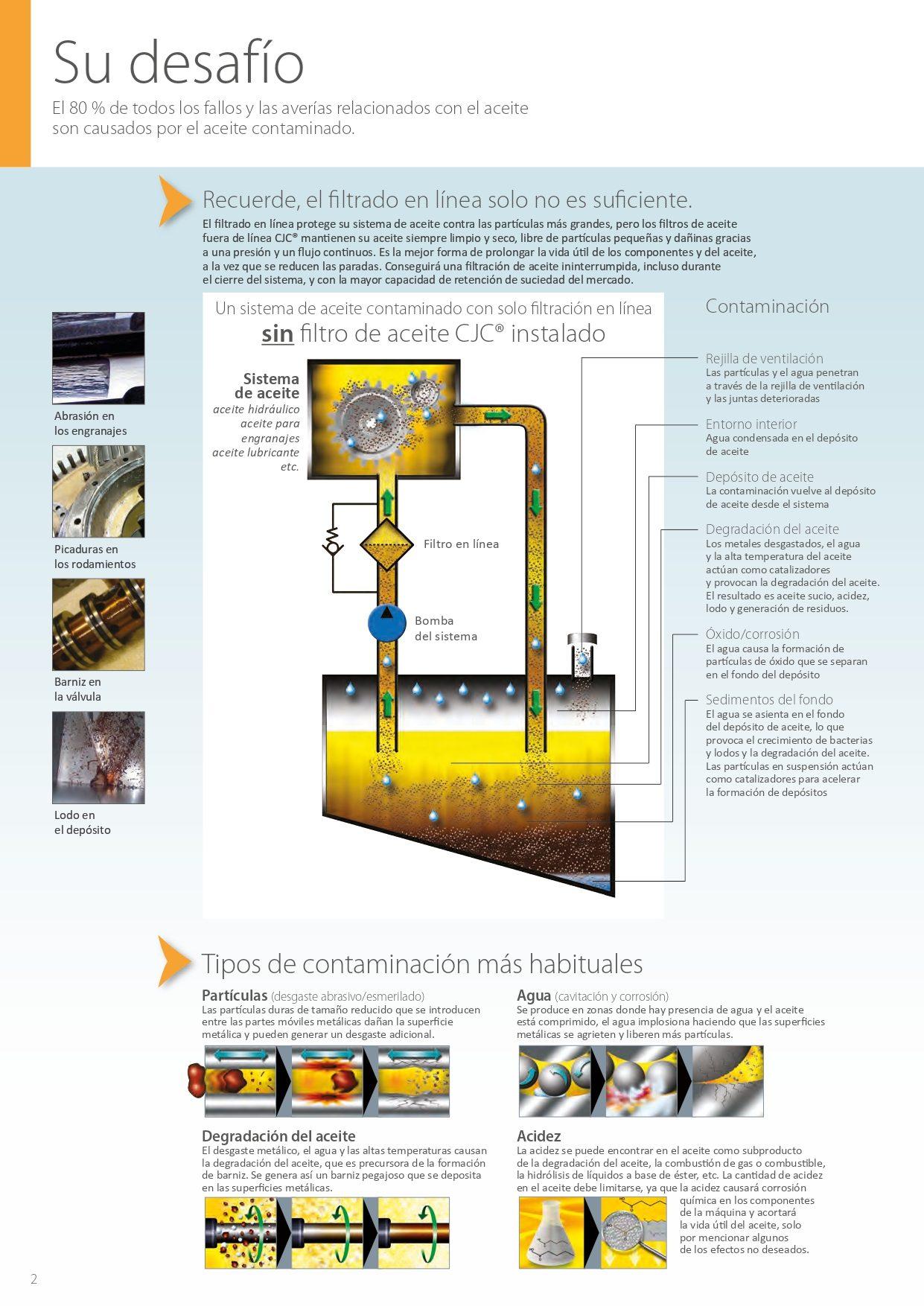 El 80% de todos los fallos y las averías relacionadas con el aceite son causados por el aceite contaminado